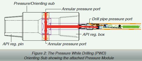 Pressure Orienting sub