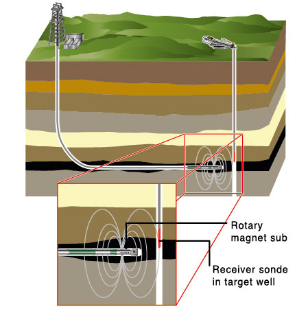 Coal Bed Methane using Rotating Magnet Ranging System